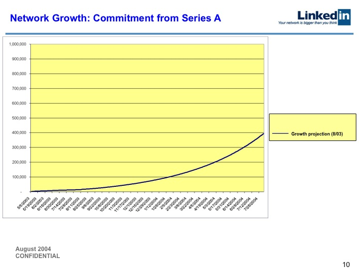 LinkedIn Series B Pitch Deck to Greylock: Slide 10