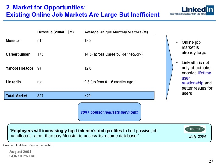 LinkedIn Series B Pitch Deck to Greylock: Slide 27